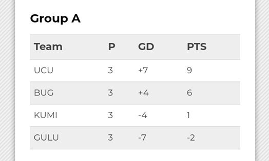 Gulu University Football Team docked points